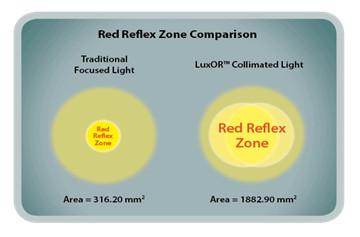 redzonecomparison